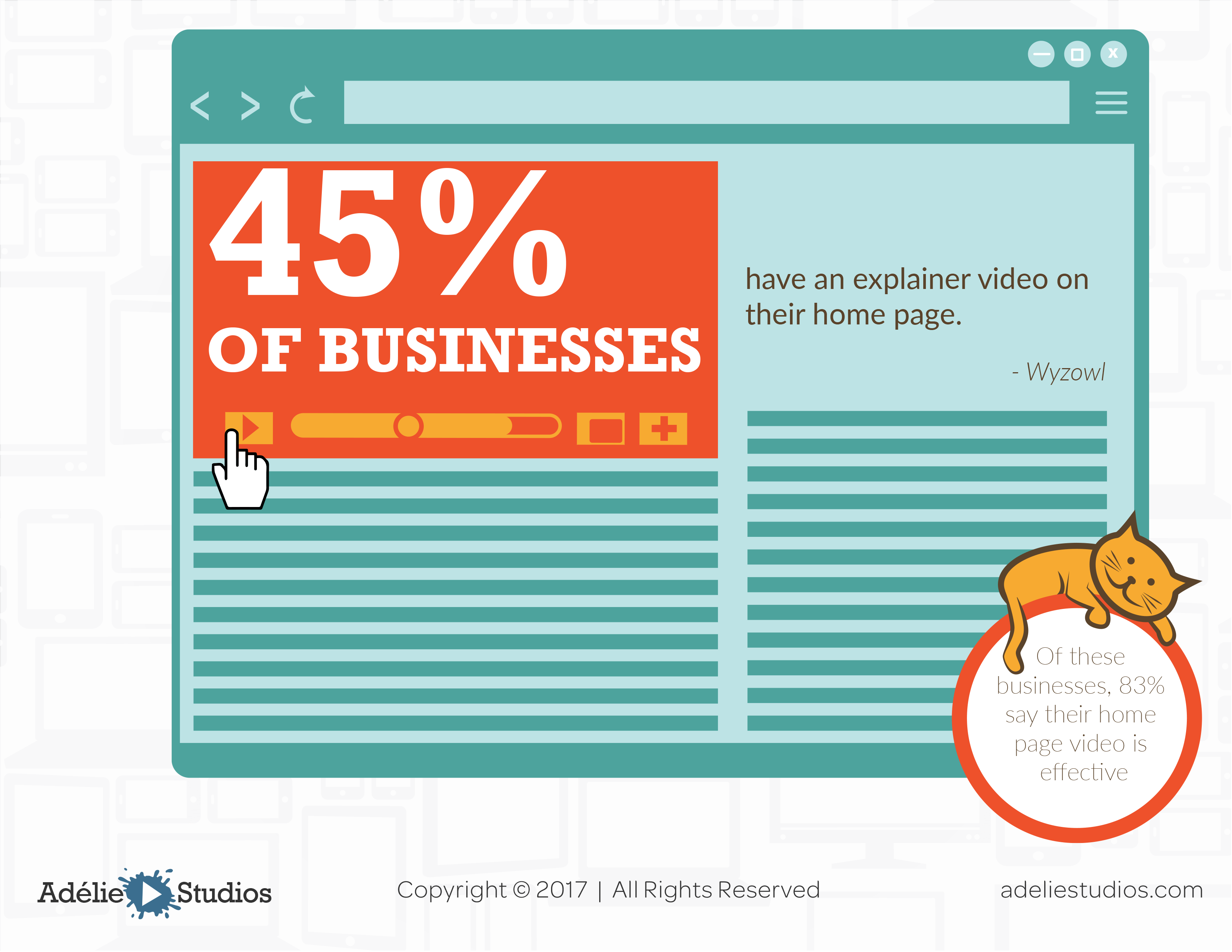 45% of businesses use video