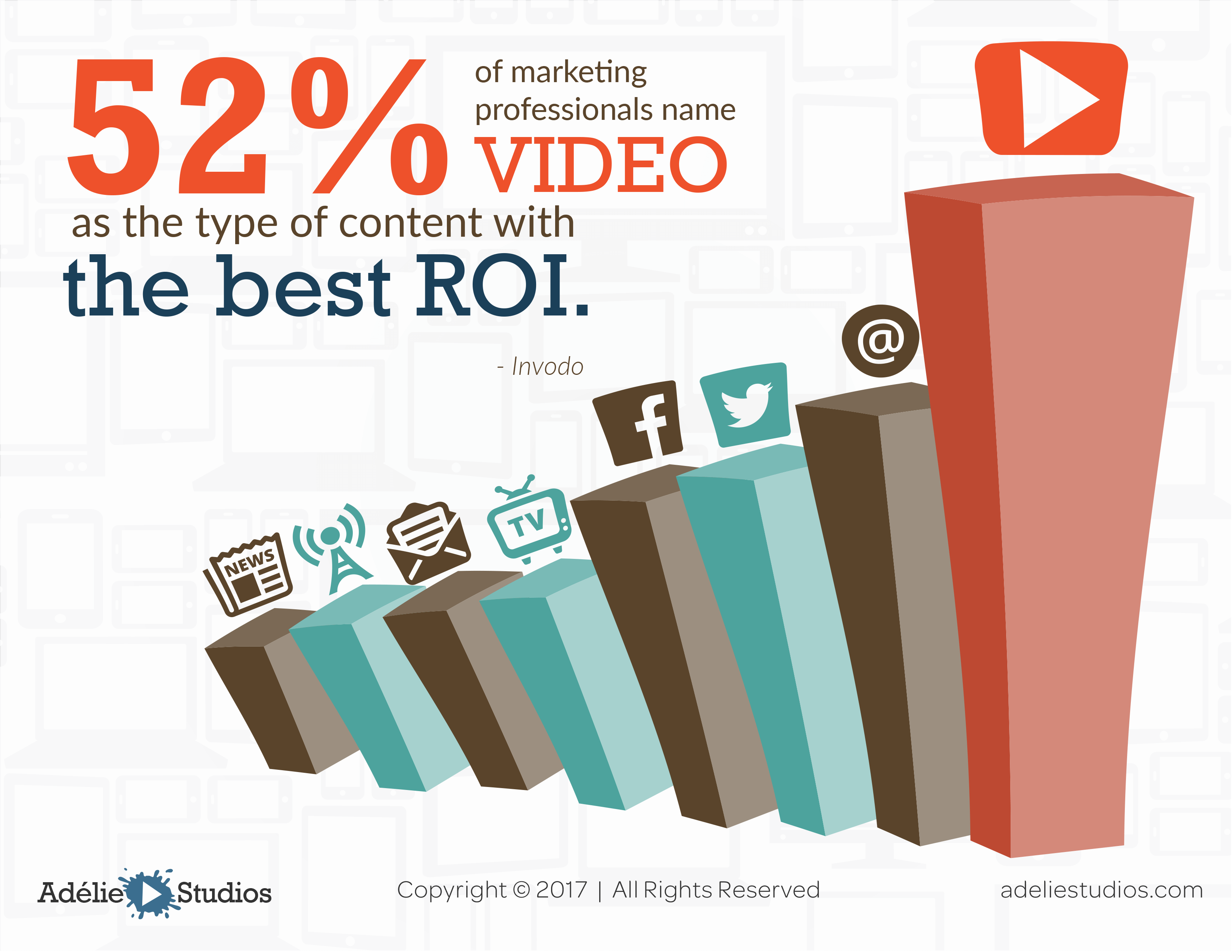 52% agree - best roi